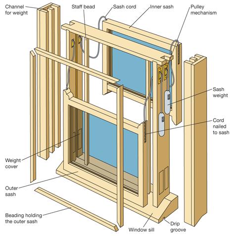 Sash Window Restoration Fife
